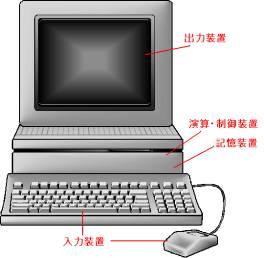 図1:ハードウェアの分類