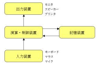 図2:ハードウェアの相互関係