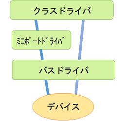 図3:ドライバとデバイスの経路