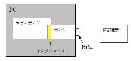 図1:PCと周辺機器のつながり