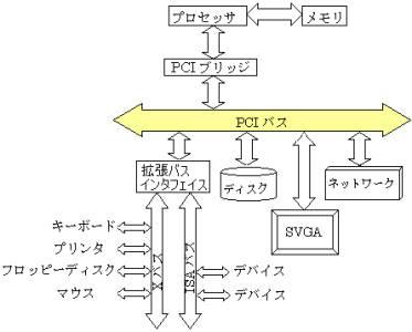 図2:PCIバスと周辺機器のつながり