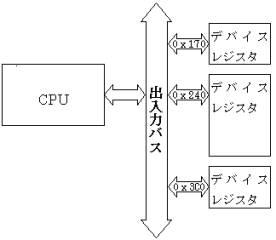 図3:デバイスレジスタ