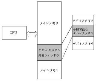 図4:デバイスメモリ