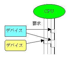図1:割り込み要求の流れ