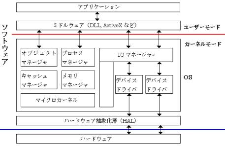 図1: Windowsのシステム構造