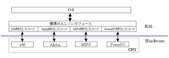 図2:OSとHALの関係