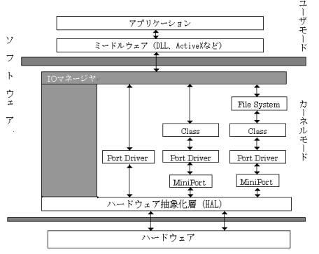図1:I/Oマネージャ