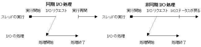 図2:同期I/O処理と非同期I/O処理