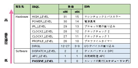 表1:割り込み要求レベル