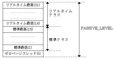 図1:優先度クラス