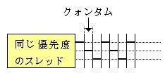図2.標準優先度クラス
