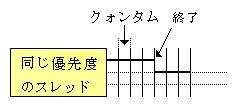 図3.リアルタイムクラス