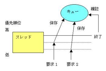 図4:要求処理の例