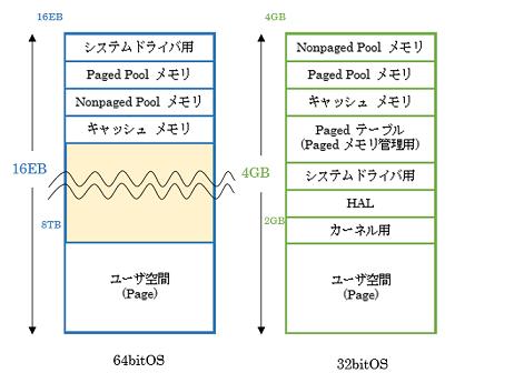 図1:Windowsの仮想アドレスの構造