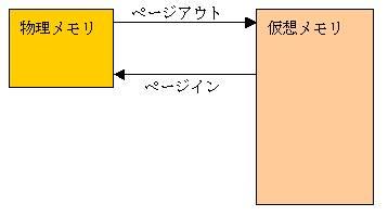 図2:ページング