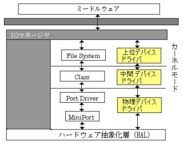 図1:ドライバの分類