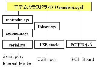 図2:中間ドライバの例(モデムクラスドライバ)