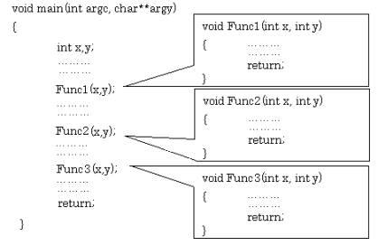 図1:C言語プログラムの構成
