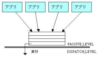 図2:StartI/Oルーチンのイメージ図