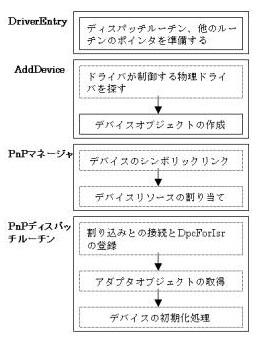 図1.Driver処理図