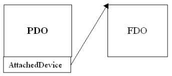 図1:PDOとFDOの関係