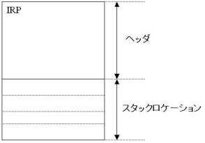 図1:IRP構造体