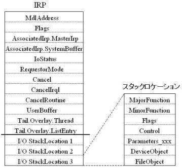 図2:RPのヘッダとスタックロケーションの構造