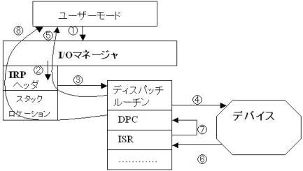 図3.IRPの処理