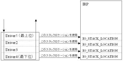 図4.階層ドライバのIRP処理