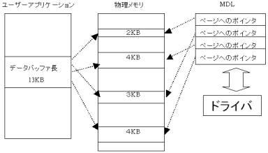 図1:ダイレクトI/O
