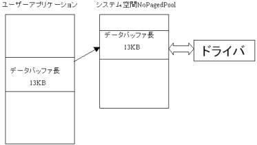 図2.バッファI/O