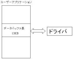 図3:ニーザーI/O