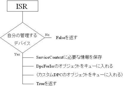 図1:ISRの処理