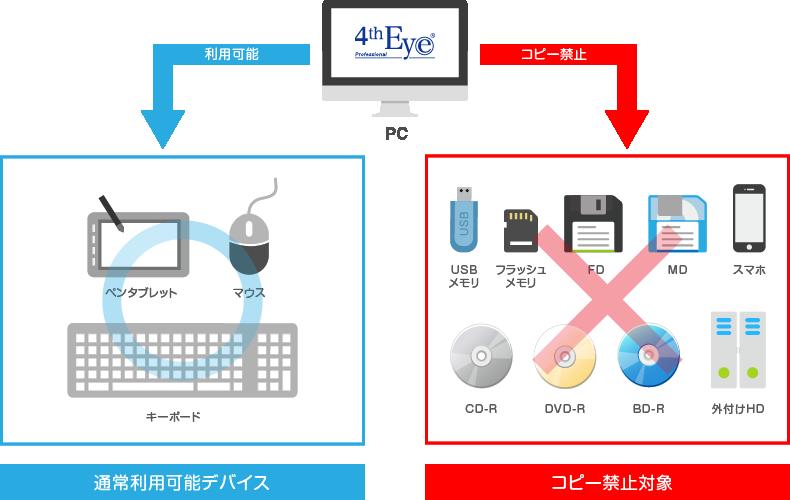 通常利用可能デバイス/コピー禁止対象
