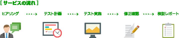 ヒアリング→テスト計画→テスト実施→修正確認→検証レポート