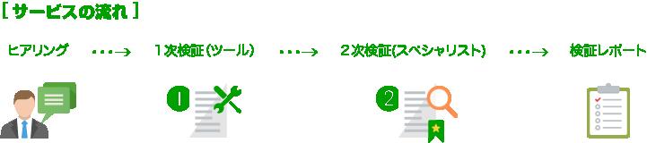 ヒアリング→1次検証(ツール)→2次検証(スペシャリスト)→検証レポート