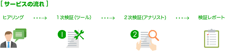 ヒアリング→1次検証(ツール)→2次検証(アナリスト)→検証レポート