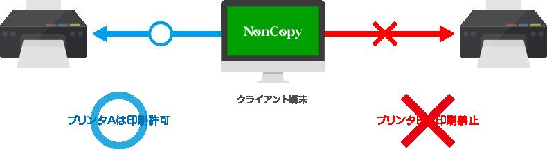プリンタAは印刷許可/プリンタBは印刷禁止