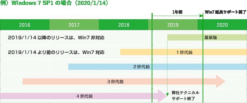例)Windows 7 SP1の場合(2020/1/14)
