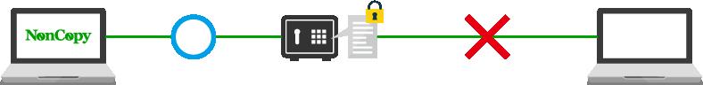 金庫フォルダ内のファイルは安全です。