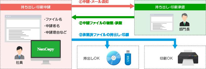 金庫フォルダ内ファイルの持ち出しは、ワークフロー機能で管理できます。。