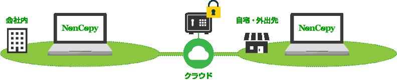 様々なシーンでファイルを安全に共有する