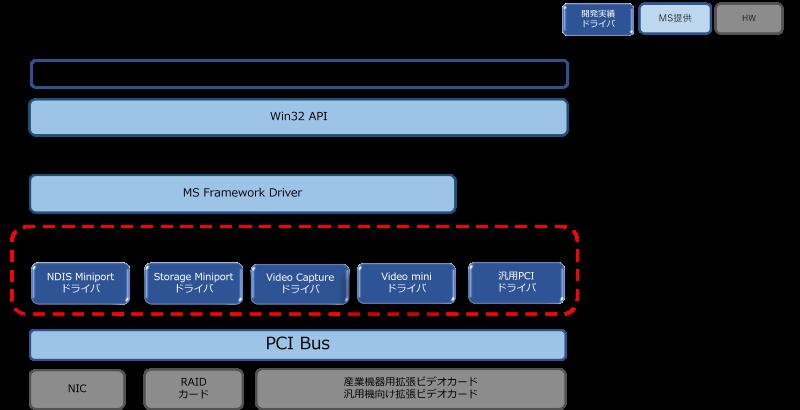 PCIドライバ構成図