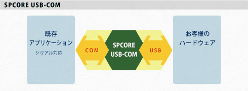 scoreUSB-COM
