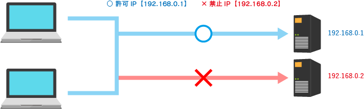 ○ 許可IP【192.168.0.1】  ×禁止IP【192.168.0.2】