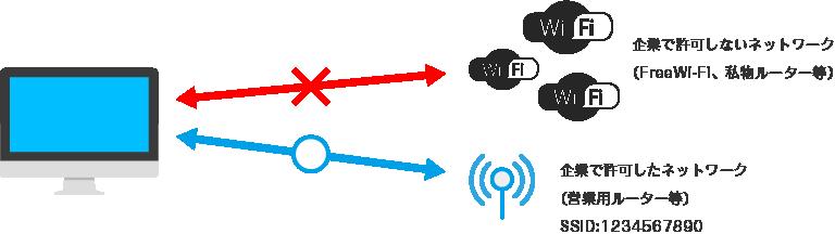企業で許可しないネットワーク(FreeWi-Fi、私物ルーター等)/企業で許可したネットワーク(営業用ルーター等)\SSID:1234567890
