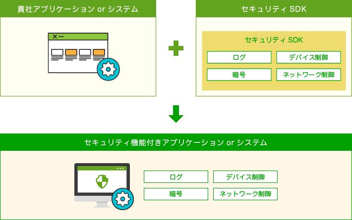 セキュリティ機能付きアプリケーションorシステム