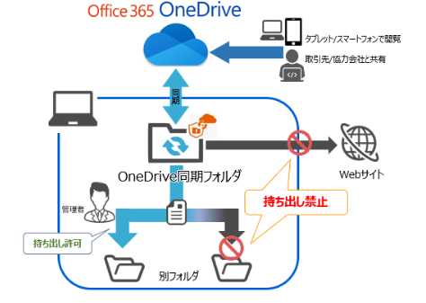 CFKeeper利用イメージ